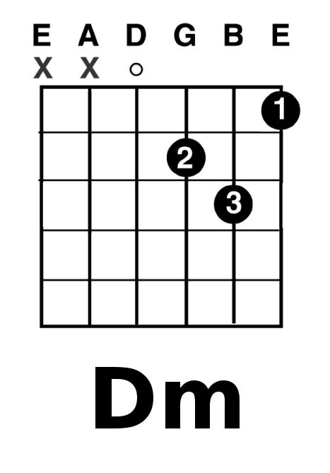 Dm c аккорд - Аппликатуры