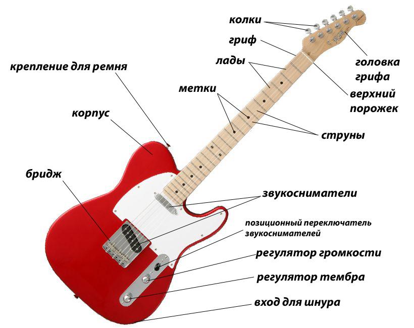 Простейшая гитара своими руками