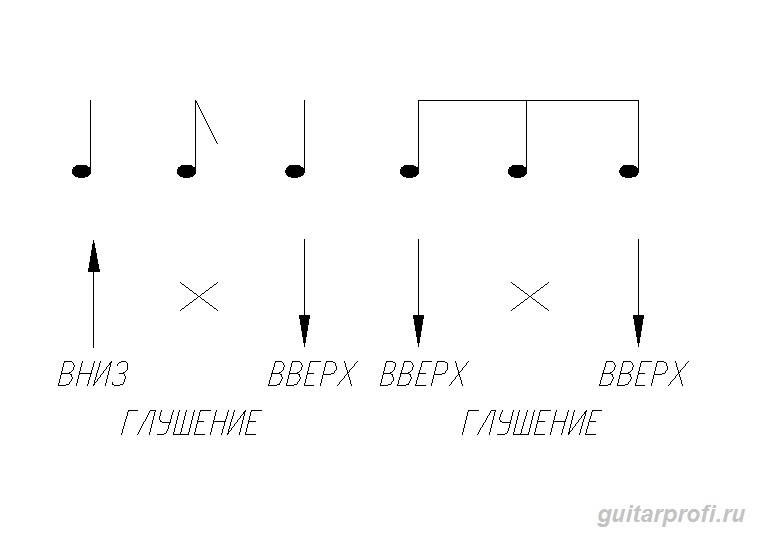 бой на гитаре (тип 3)