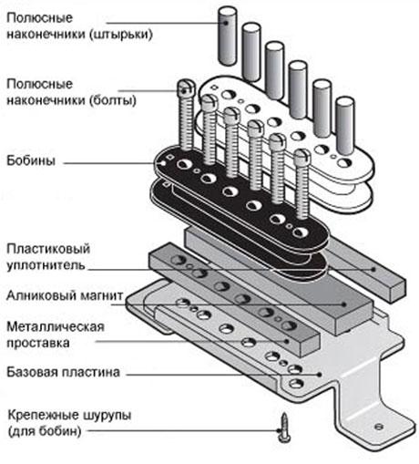 устройство хамбакера