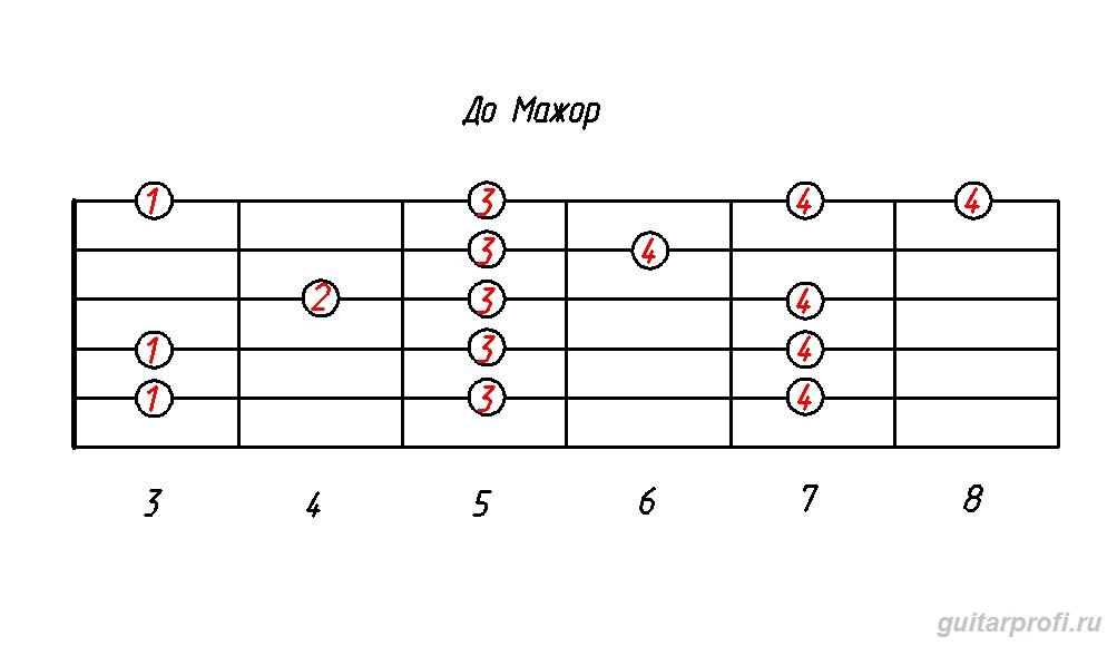 гамма до мажор от 3 лада (табулатура для гитары)