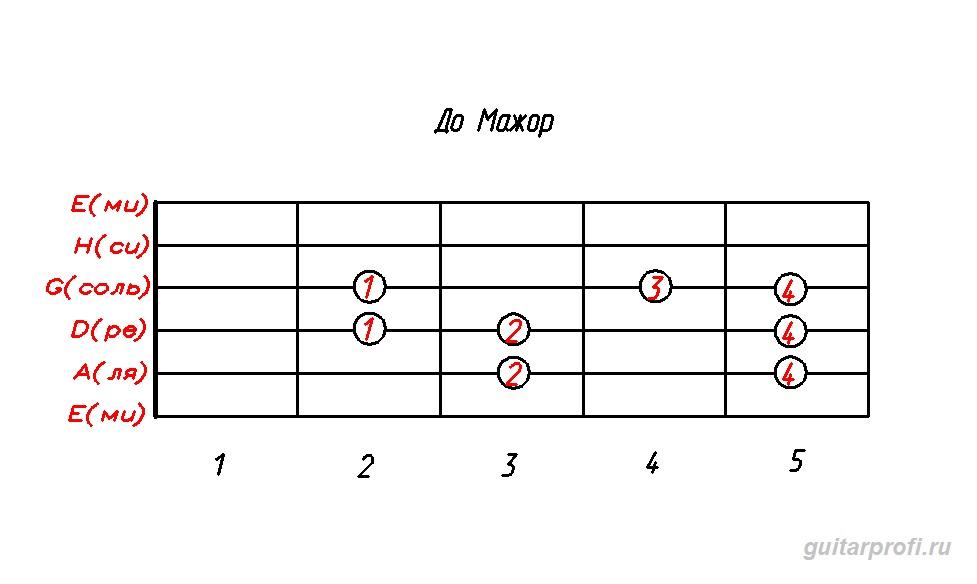 гамма до мажор (табулатура для гитары)