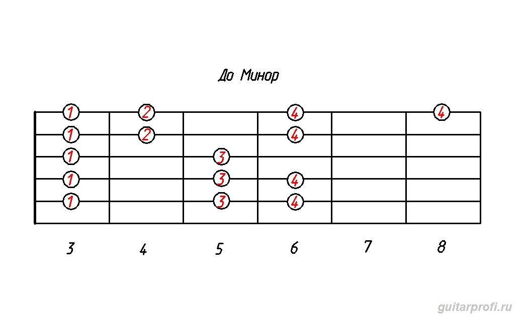гамма до минор (табулатура для гитары)
