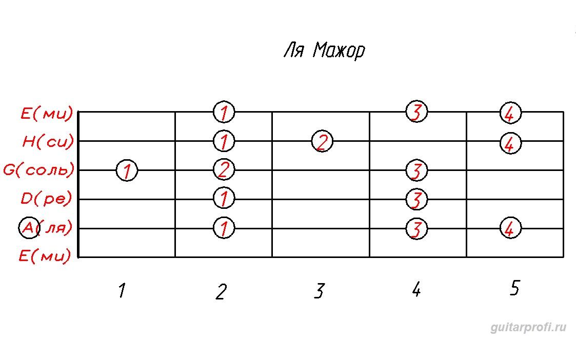гамма ля мажор (табулатура для гитары)