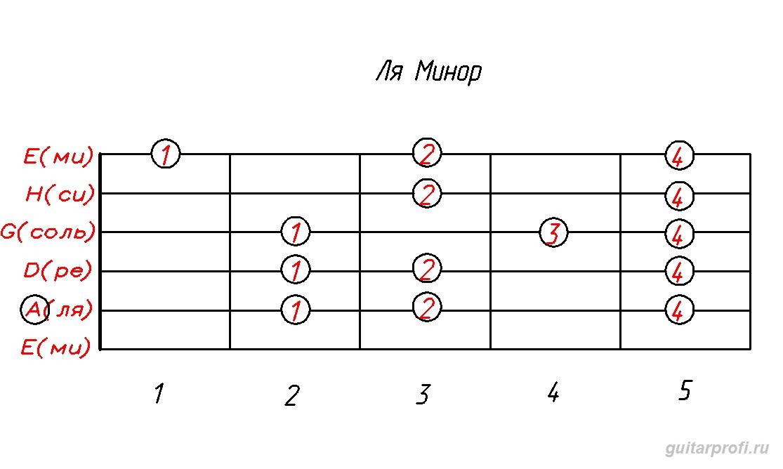 гамма ля минор (табулатура для гитары)
