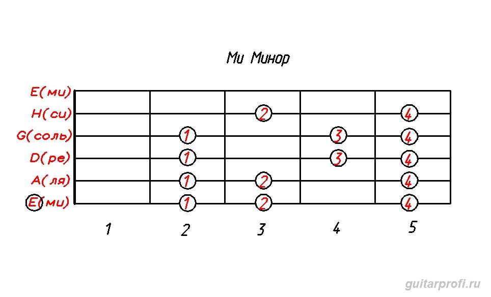 гамма ми минор (табулатура для гитары)