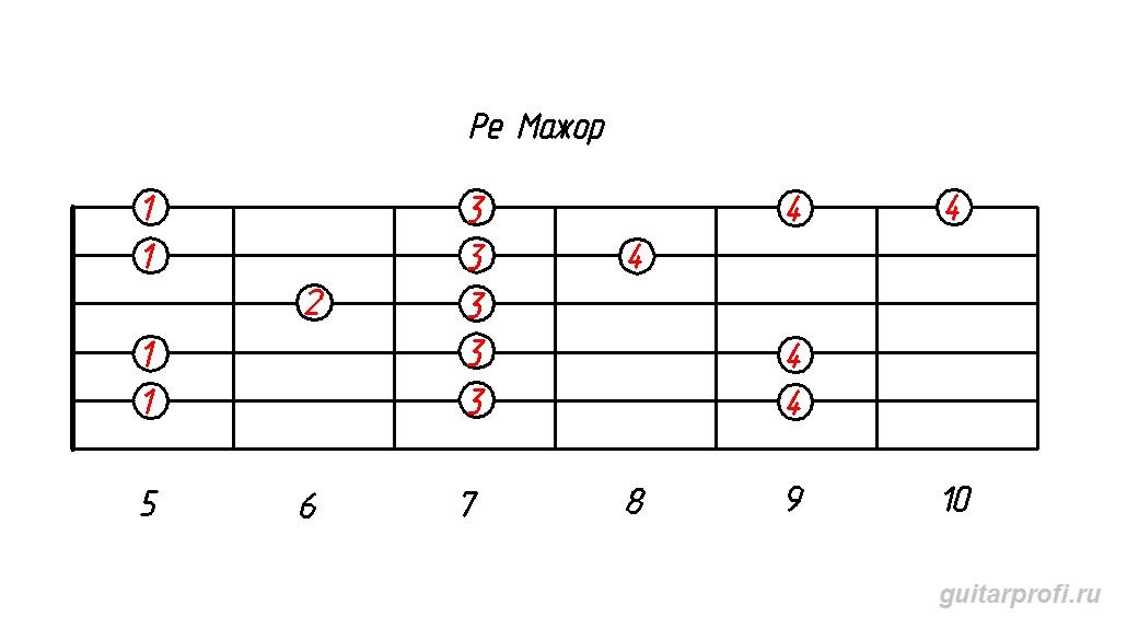 гамма ре мажор (табулатура для гитары)