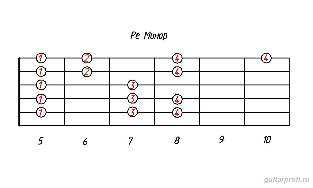 гамма ре минор (табулатура для гитары)