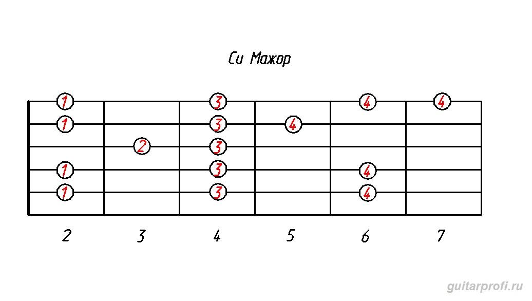 гамма си мажор (табулатура для гитары)
