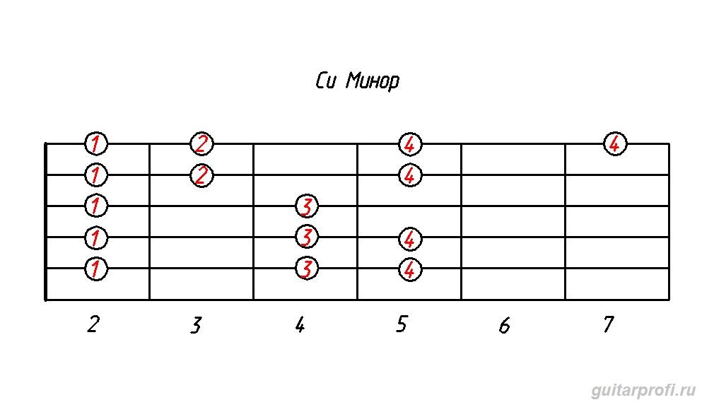 гамма си минор (табулатура для гитары)