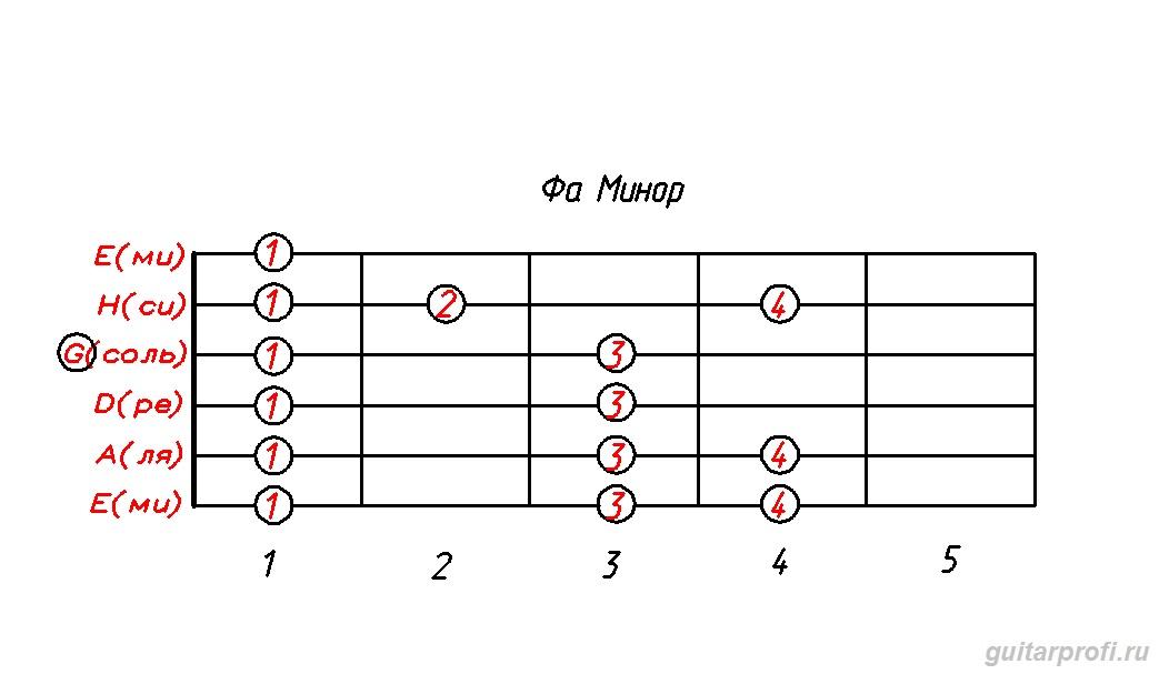 гамма фа минор (табулатура для гитары)