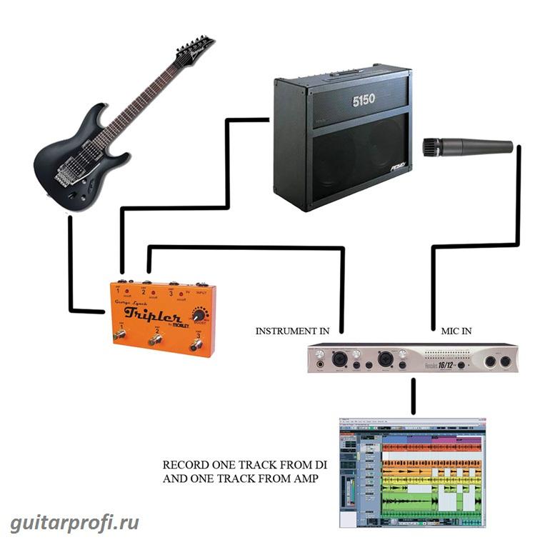 guitar-reamping