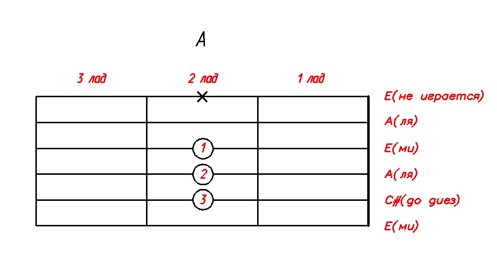 akkord-A-dly-gitari