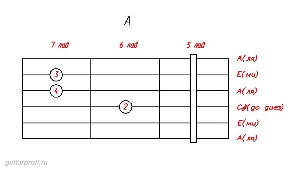 akkord-A-dly-gitari(5_lad)