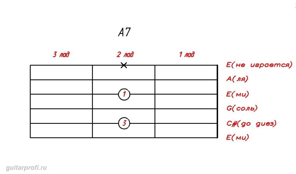 akkord-A7-dly-gitari