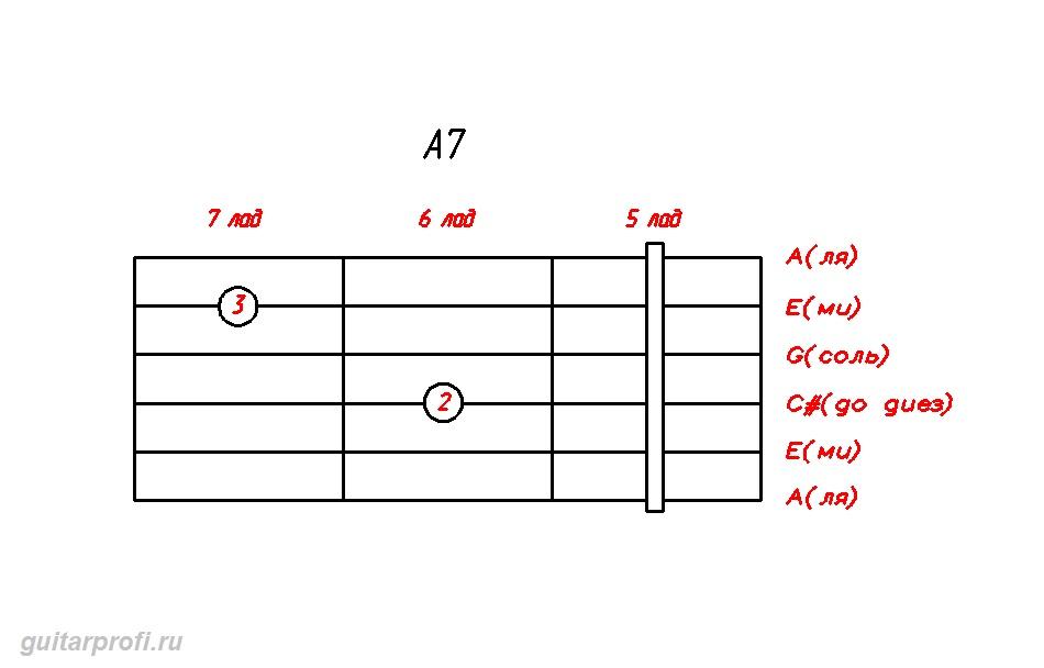 akkord-A7-dly-gitari(5_lad)