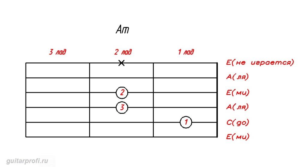 akkord-Am-dly-gitari
