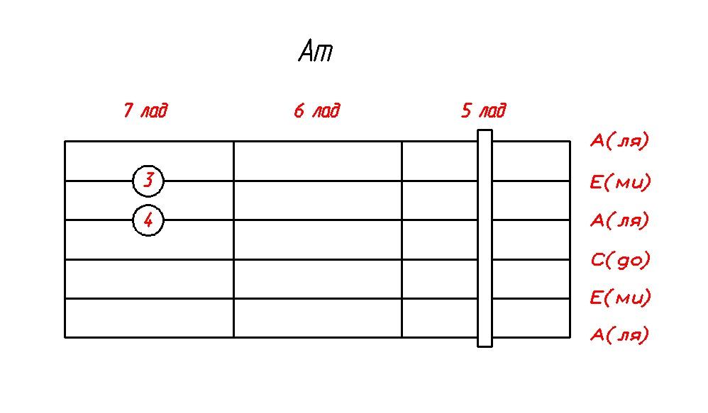 akkord-Am-dly-gitari(5_lad)
