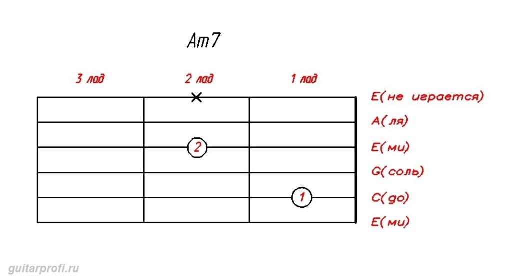 akkord-Am7-dly-gitari