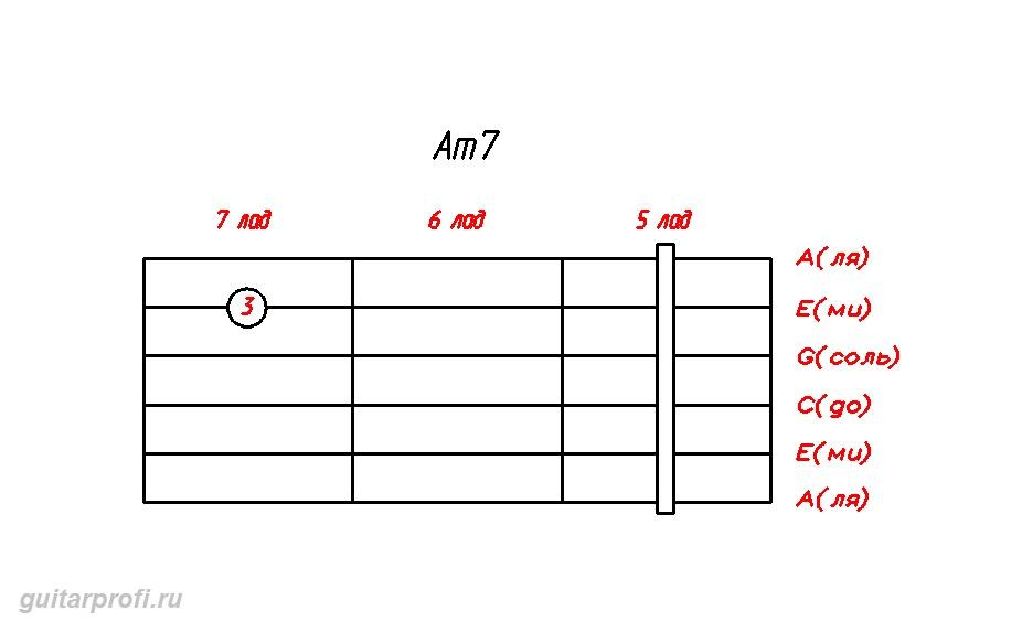 akkord-Am7-dly-gitari(5_lad)