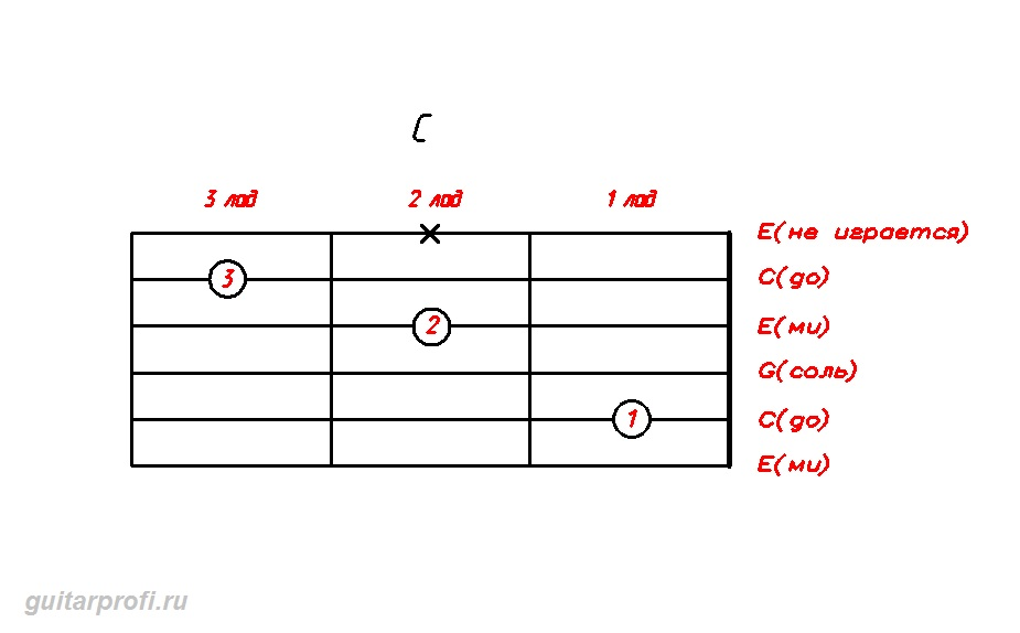 Аккорд C на гитаре: http://guitarprofi.ru/akkordy/akkordy-c/akkord-c/akkord-c.html