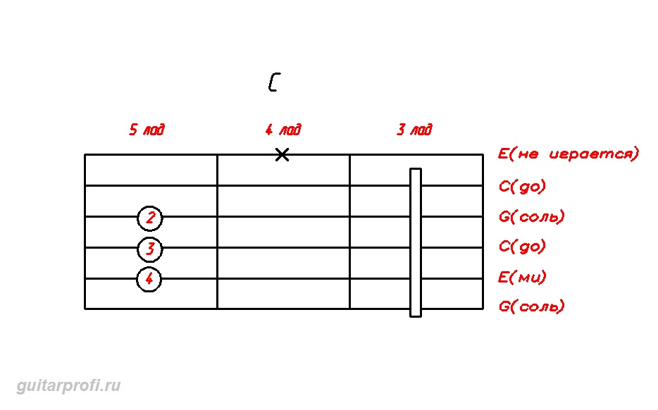 akkord-C-dly-gitari(3_lad)
