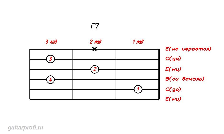 akkord-C7-dly-gitari