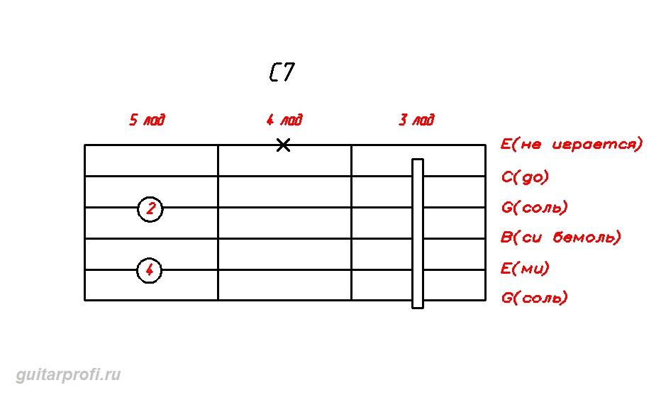 akkord-C7-dly-gitari(3_lad)