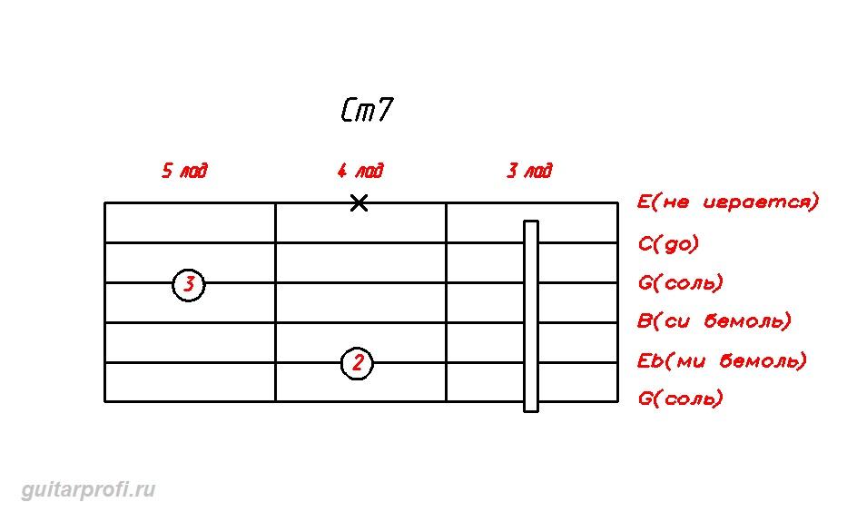 akkord-Cm7-dly-gitari