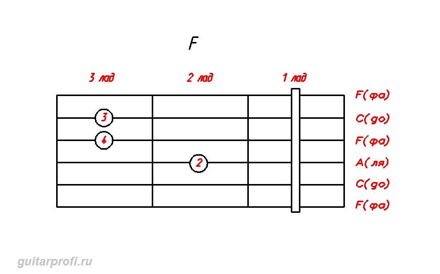 akkord-F-dly-gitari