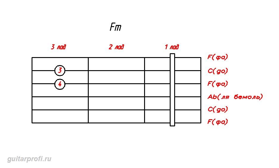 akkord-Fm-dly-gitari