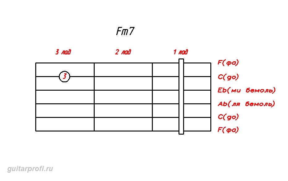 akkord-Fm7-dly-gitari
