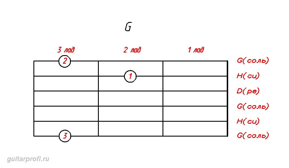 akkord-G-dly-gitari