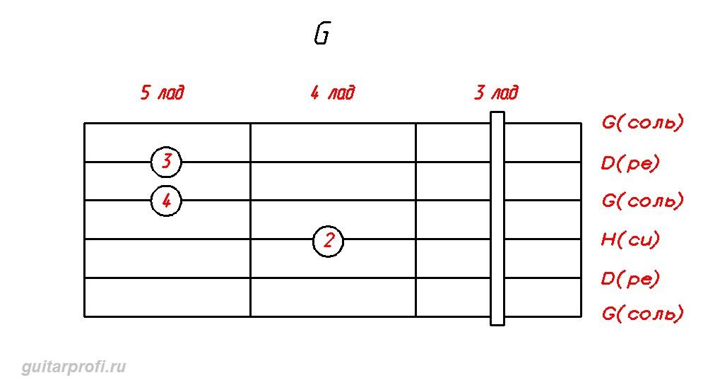 akkord-G-dly-gitari(3_lad)