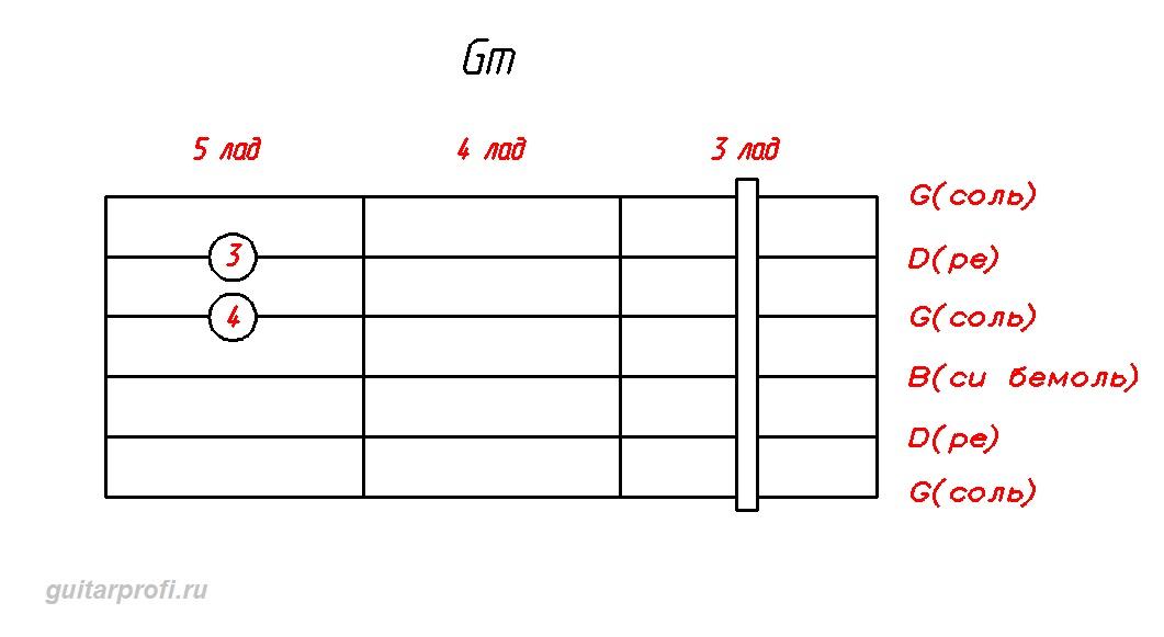 gm аккорд