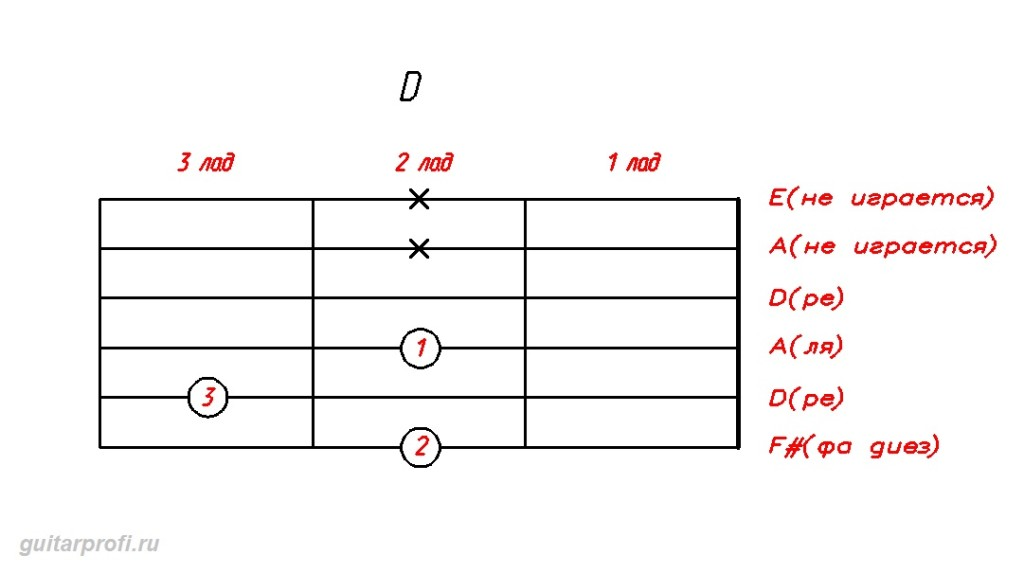 akkord-D-dly-gitari