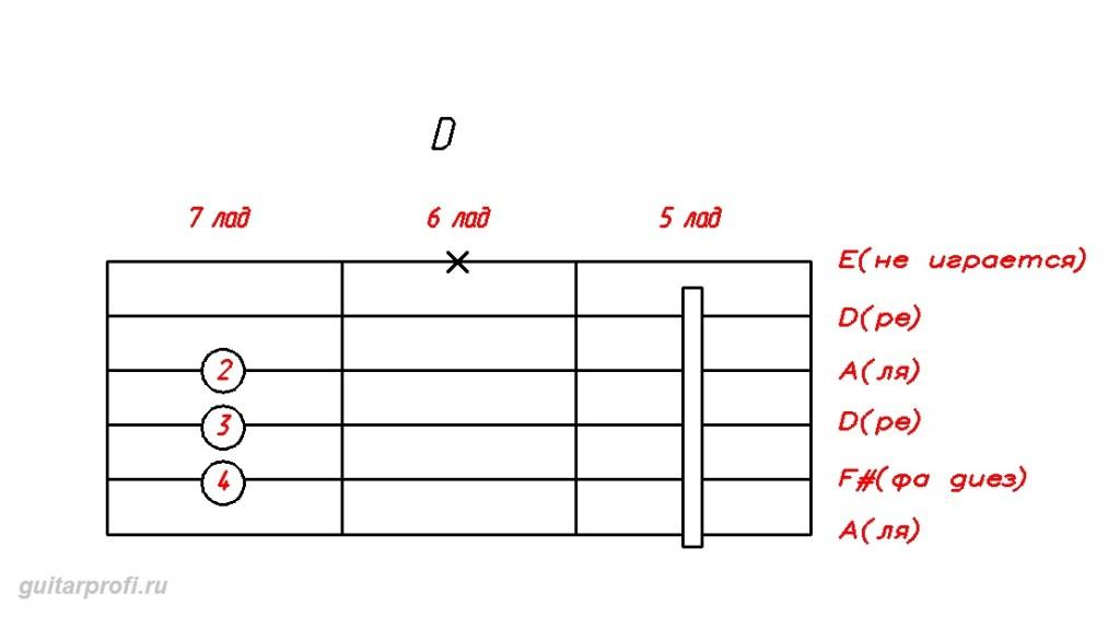 akkord-D-dly-gitari(5_lad)