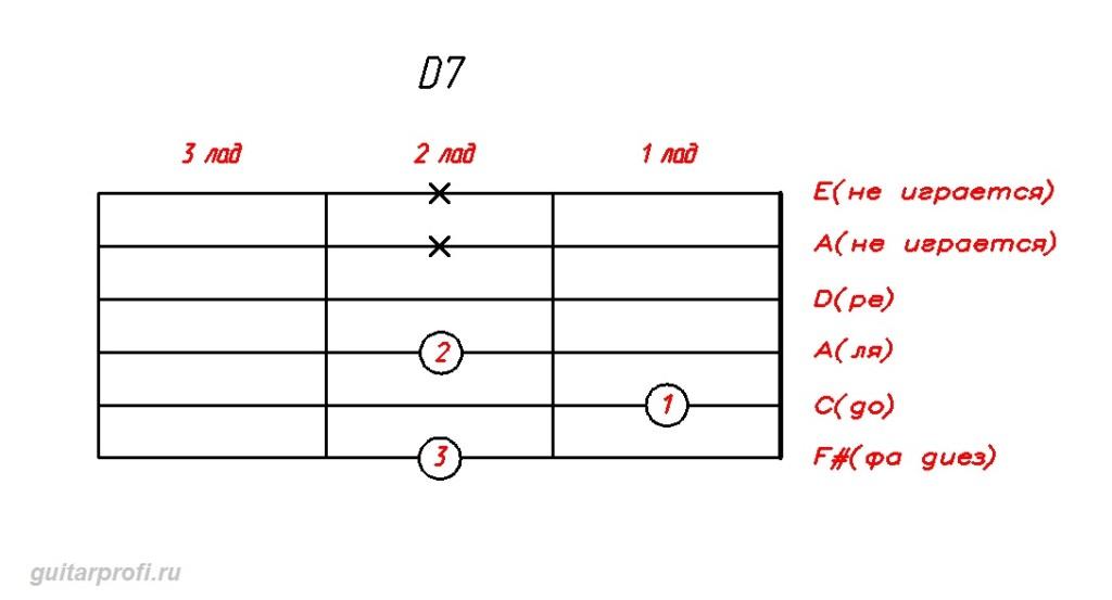 akkord-D7-dly-gitari