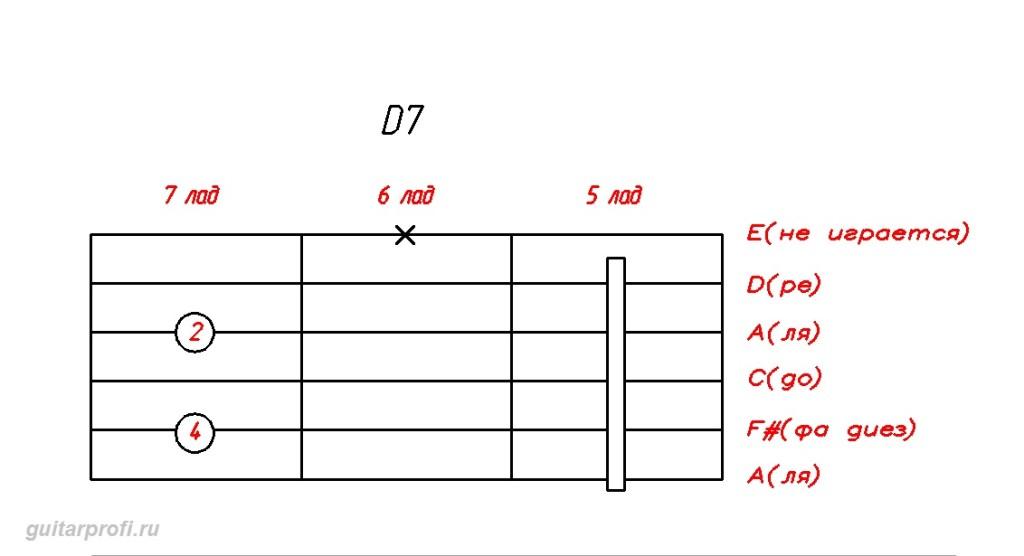 akkord-D7-dly-gitari(5_lad)