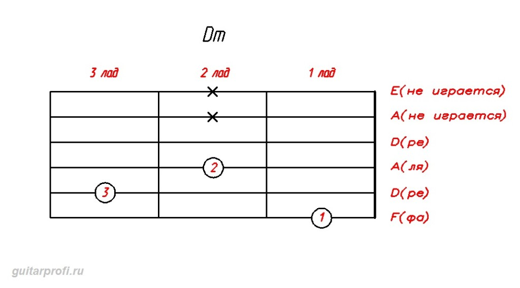 akkord-Dm-dly-gitari