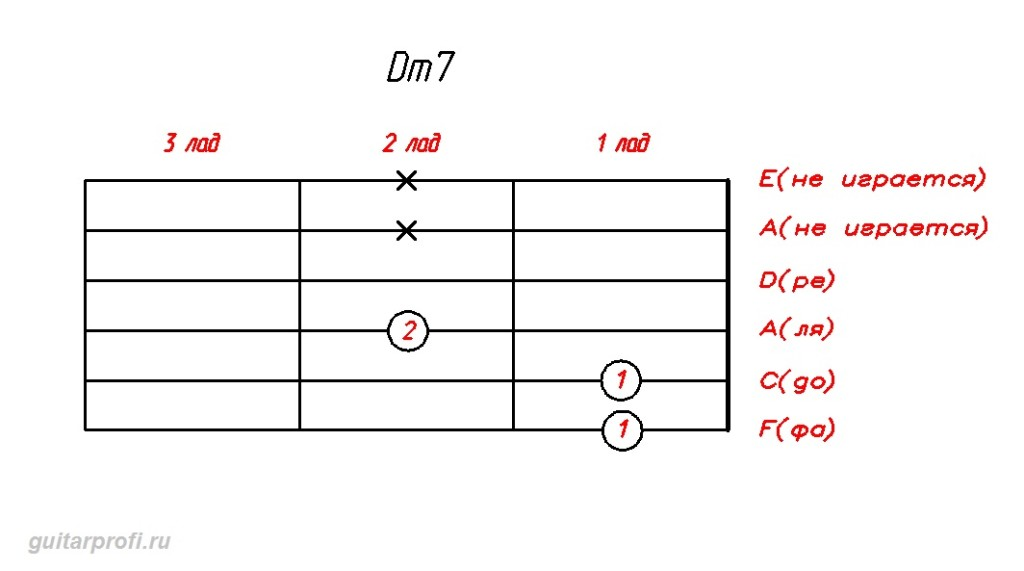 akkord-Dm7-dly-gitari