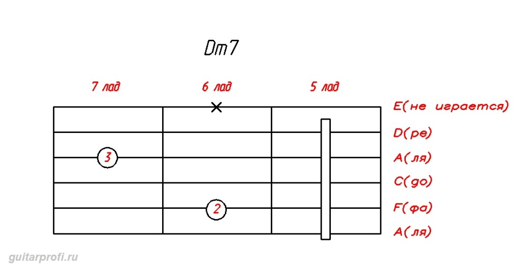 akkord-Dm7-dly-gitari(5_lad)