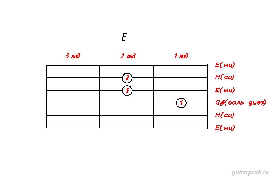 akkord-E-dly-gitari