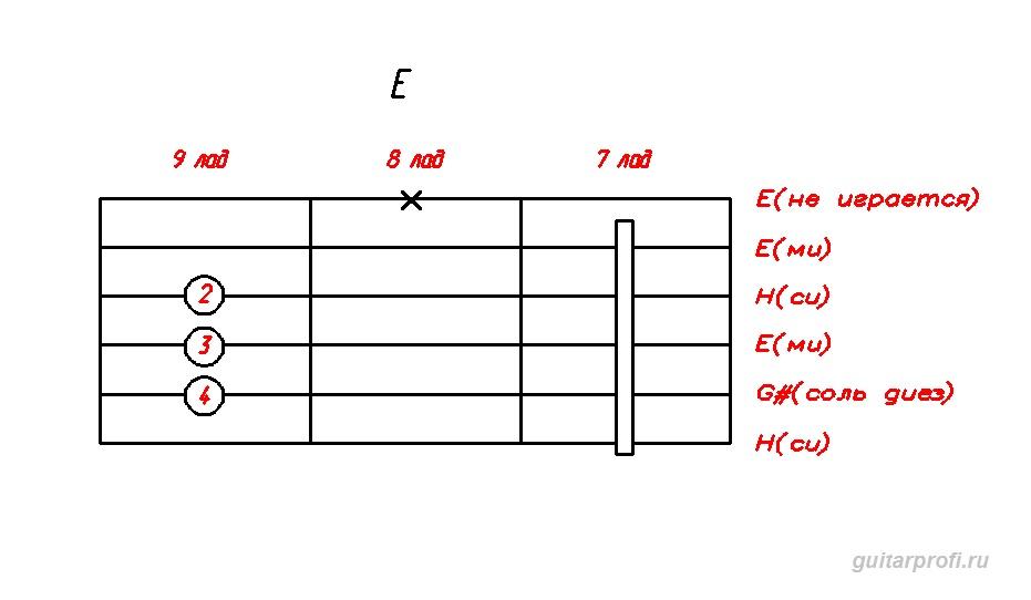 akkord-E-dly-gitari(7_lad)