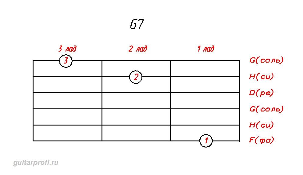 akkord G7 dly gitari Аккорд G7