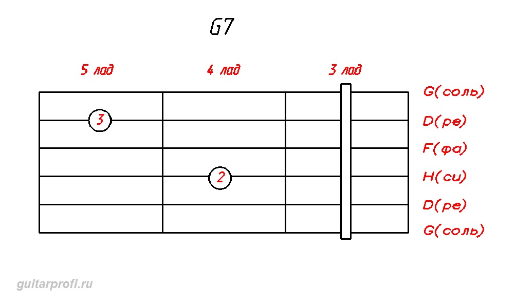 akkord G7 dly gitari3 lad