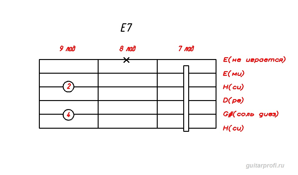 akkord-E7-dly-gitari(7_lad)