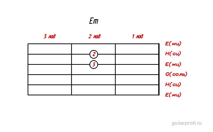 akkord-Em-dly-gitari