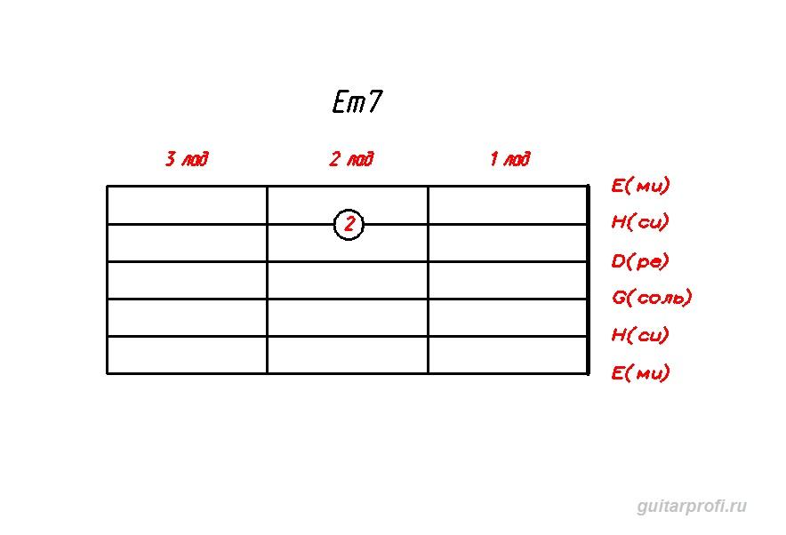 akkord-Em7-dly-gitari