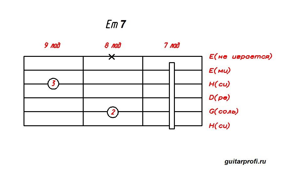 akkord-Em7-dly-gitari(7_lad)